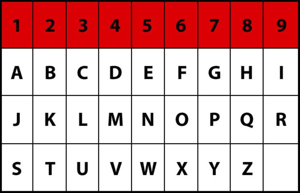 Nummerologie Tabelle