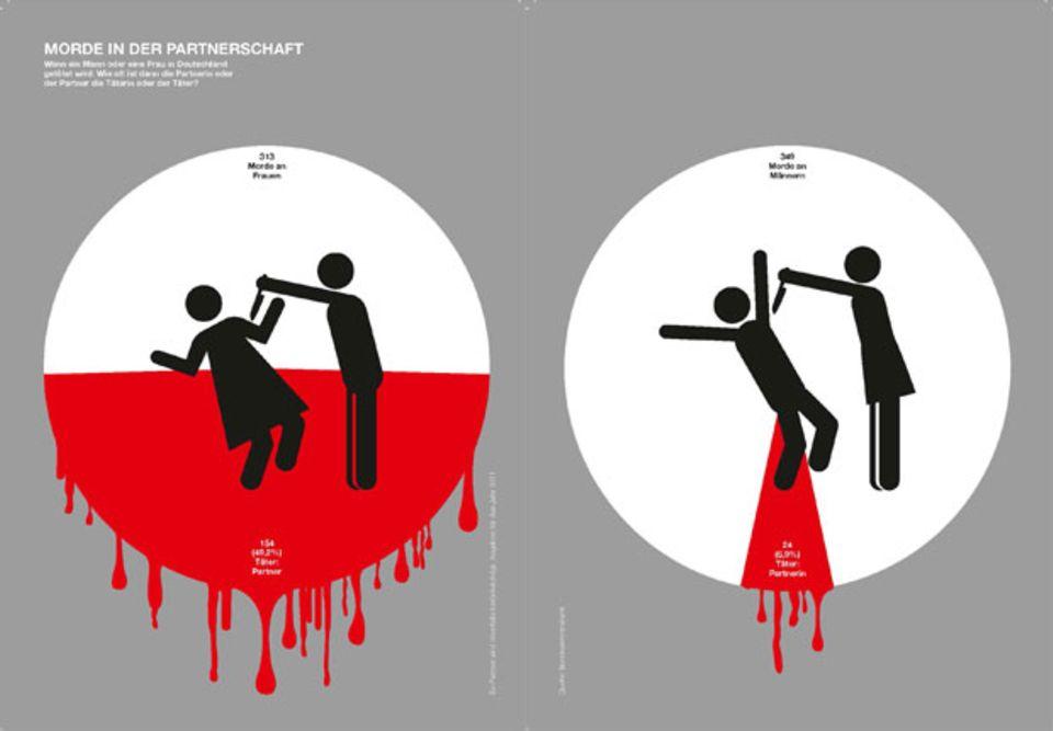 Männer und Frauen: Der Unterschied erklärt in Grafiken