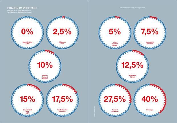 Rollenbilder: Männer und Frauen: Der Unterschied erklärt in Grafiken