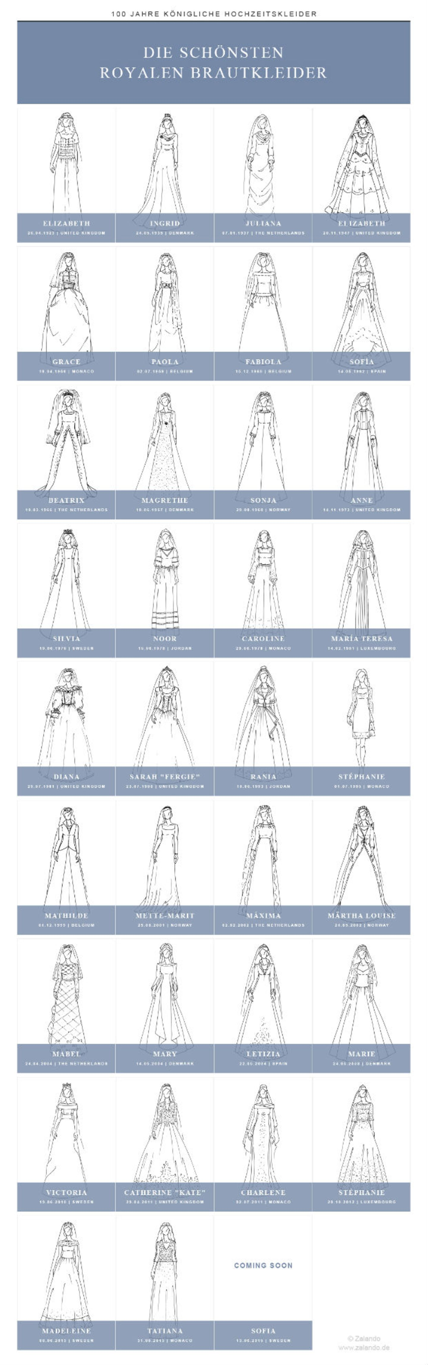 Die Hochzeitskleider der Royals im Wandel der Zeit