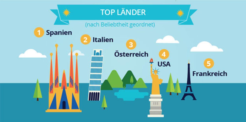 Was suchen die Deutschen bei Google am meisten?