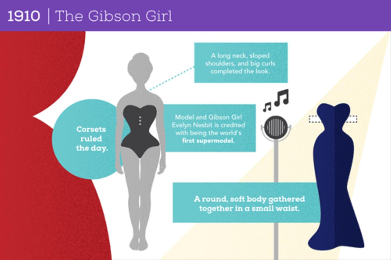 1910: Das Gibson Girl