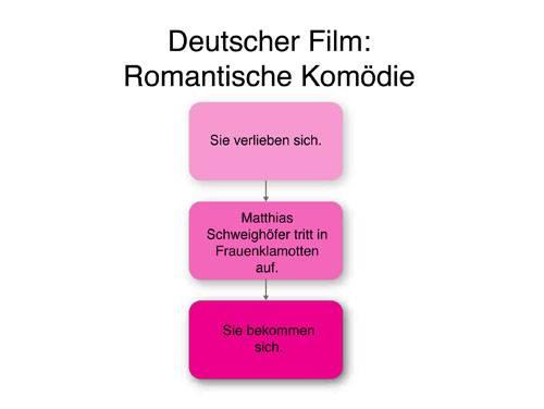 Gefühlte Wahrheiten: Schritt vier: Til Schweiger nörgelt über böswillige Filmkritiker.