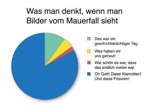 Gefühlte Wahrheiten: Nicht zu vergessen: David Hasselhoff.