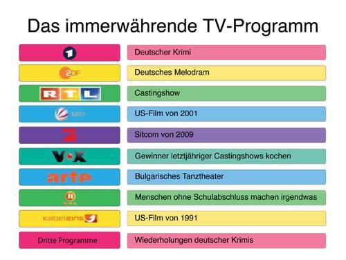 Gefühlte Wahrheiten: Diese Liste kann man vermutlich noch endlos ergänzen: Super RTL (Barbie-Werbespot), MDR (Musik zum Mitschunkeln), Eurosport (Meisterschaft in Dart, Poker oder anderer Kneipensportart) ...