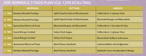 Kostenlos: Diätplan zum Abnehmen für eine Woche