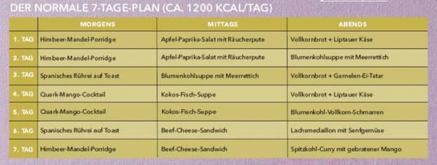 Diätplan mit Fisch und Fleisch für eine Woche