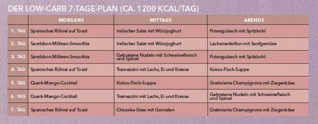 Diätplan low carb zum Abnehmen