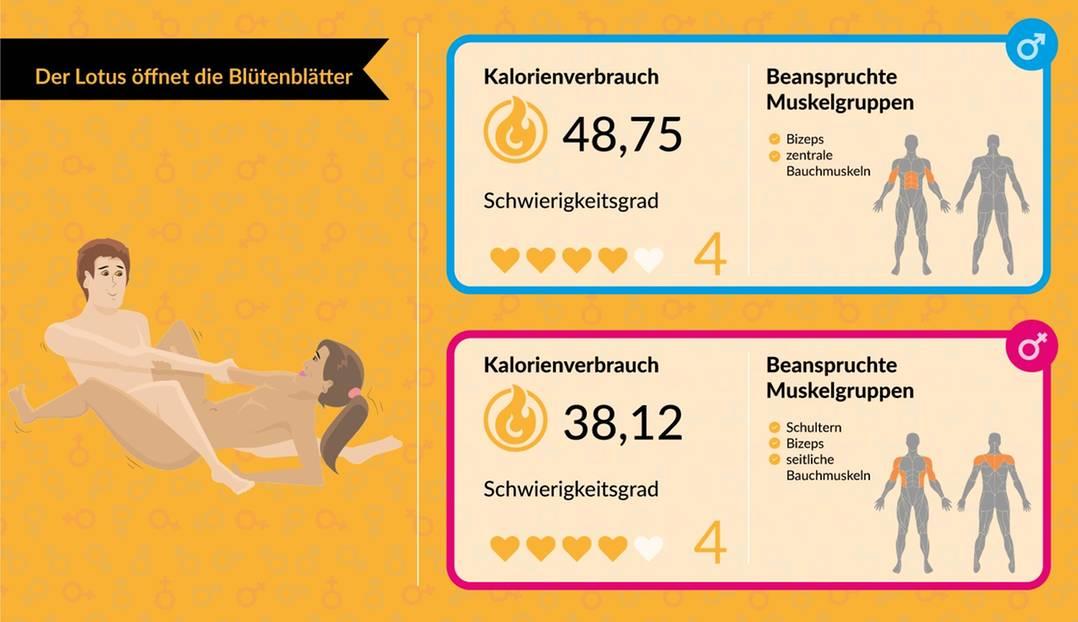 Sexstellungen, die Kalorien verbrennen! | BRIGITTE.de