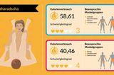 Sex-Stellungen, um Kalorien zu verbrennen: Maharadscha