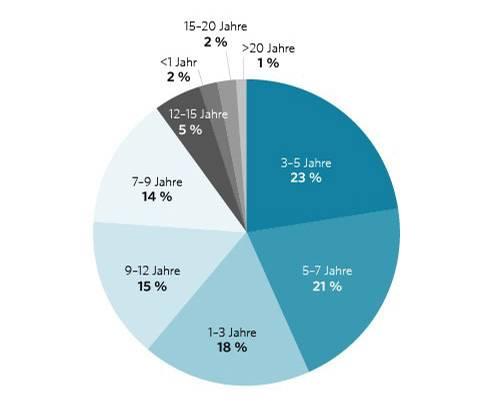 Dauer bis zur Heirat - Grafik