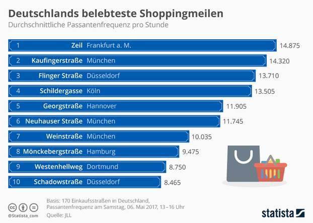 Infografik zu Shoppingmeilen, die am meisten frequentiert werden