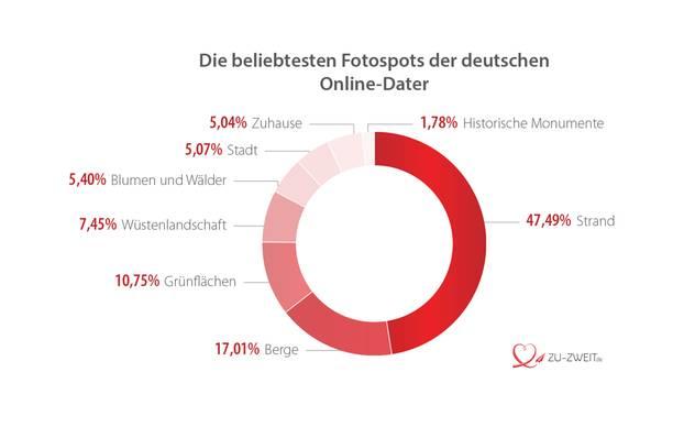 Online-Dating: Deutsche Männer setzen auf Pitbulls und American Football