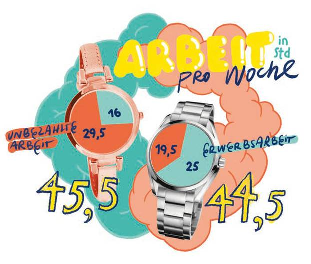 Arbeitsstunden pro Woche: Grafik
