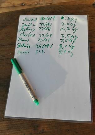 Die Liste mit der Müllausbeute der letzten Tage