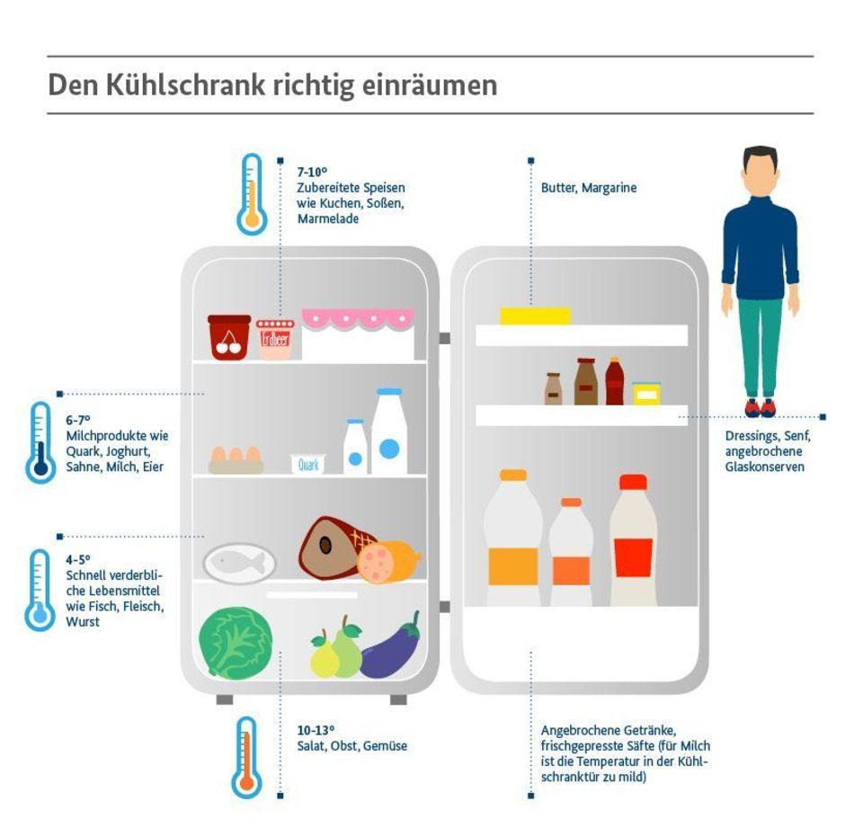 Küche organisieren: Grafik, was wo in den Kühlschrank kommt