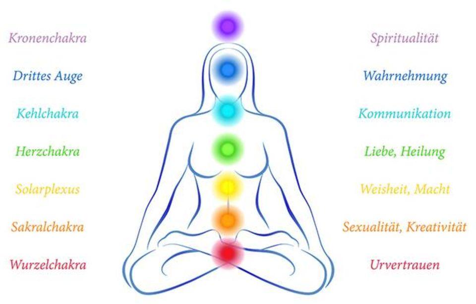 Chakra Meditation: Grafik der Chakren