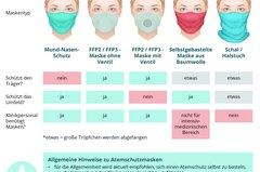 Corona aktuell: Infografik Atemschutzmasken