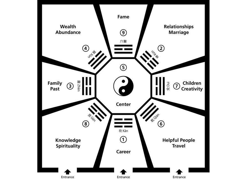 feng shui garten: bagua-raster