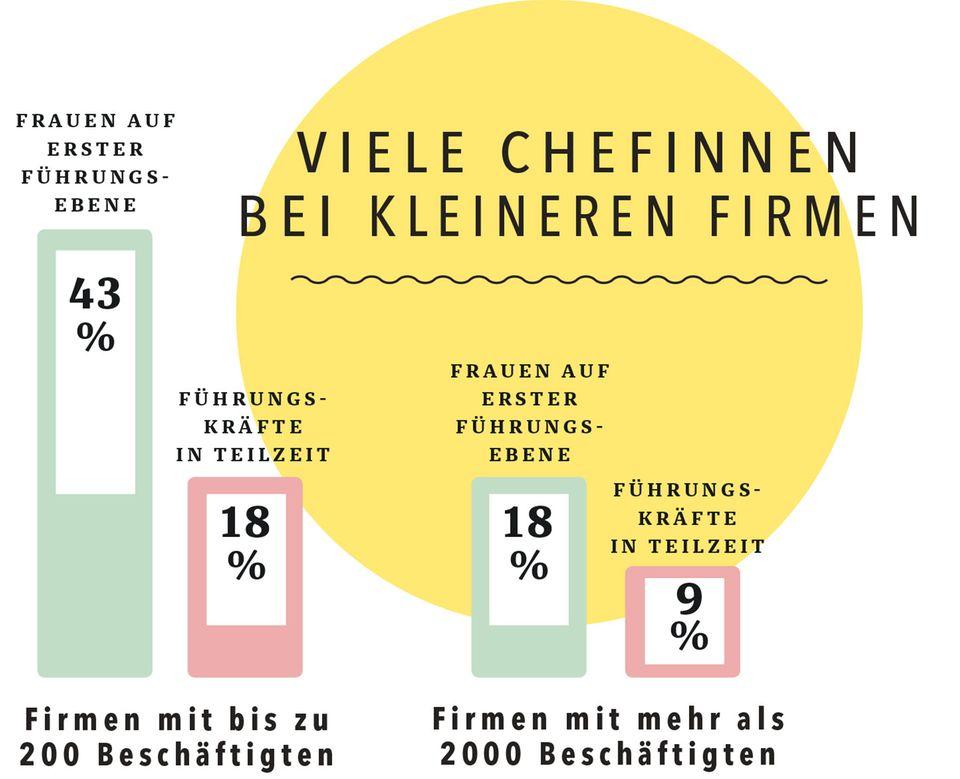 Die besten Arbeitgeber für Frauen - BRIGITTE-Studie klärt auf: Grafik 2