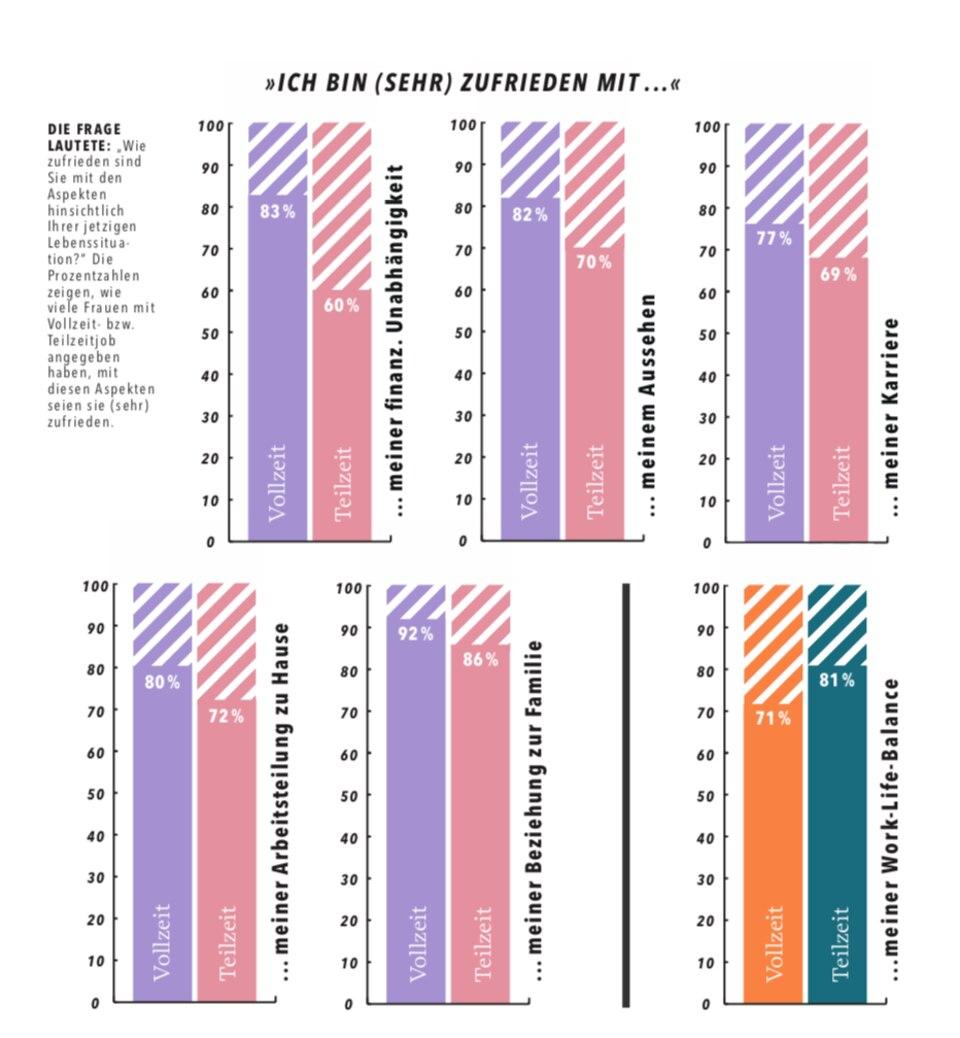 BRIGITTE-Studie: Grafik zur Zufriedenheit