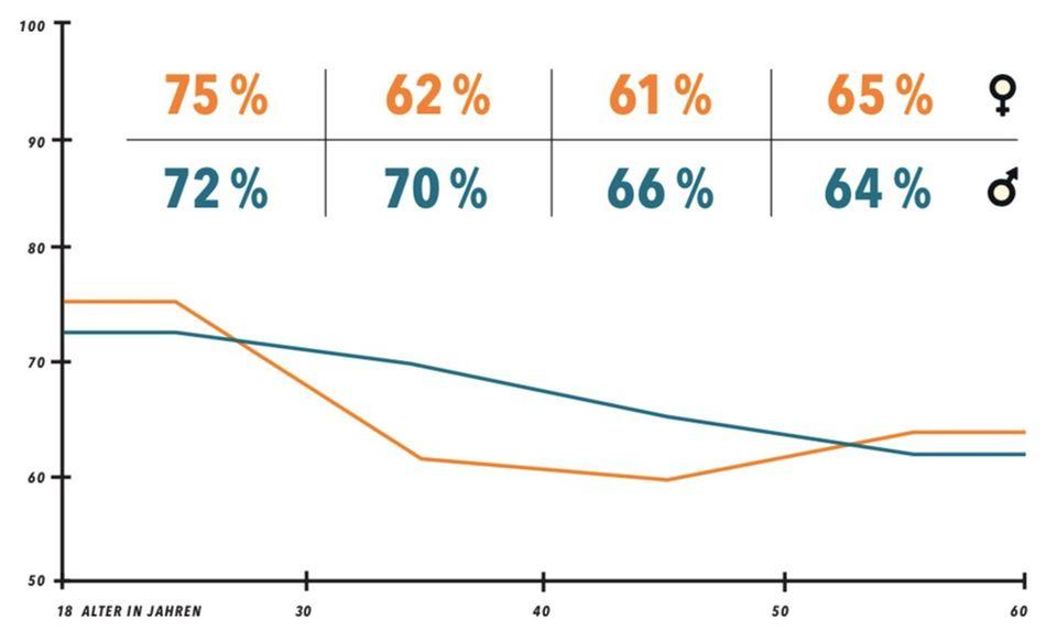 BRIGITTE-Studie zeigt: Zufriedenheit mit Führungsstil im Unternehmen