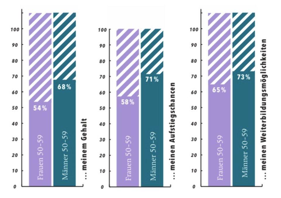 BRIGITTE-Stduie zeigt: Zufriedenheit Gehalt, Aufstiegschancen, Weiterbildungsmöglichkeiten