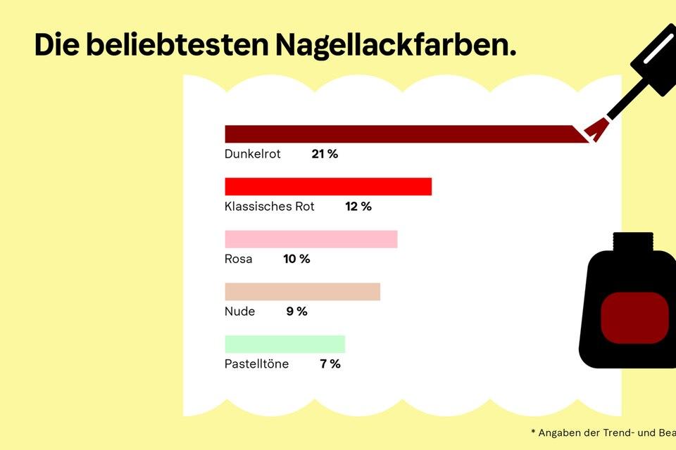 Klarna-Trendreport: Maniküre
