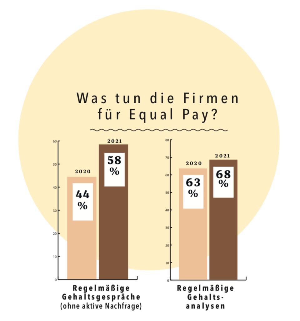 Arbeitgeber-Studie 2021: Grafik Equal Pay